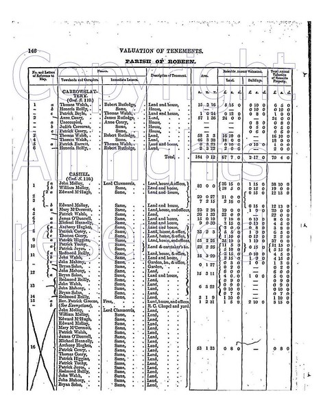 Cashel Robeen Co Mayo resident list Griffith Valuation 1857.jpg