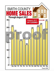 homes-sales-spike-in-smith-county