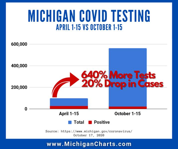 October 17 - April vs October Testing - MichiganCharts.png