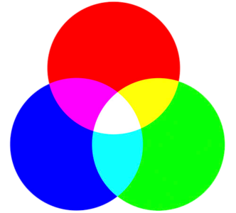 Color Acuity - RGB Color Circle