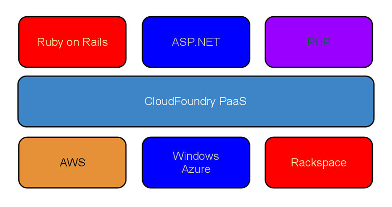 CloudFoundry Simple Architecture.png