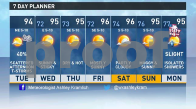 tuesday-expected-to-be-hot-with-small-chance-of-scattered-showers