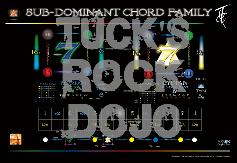 Sub-Dom Chord Family Chart.png