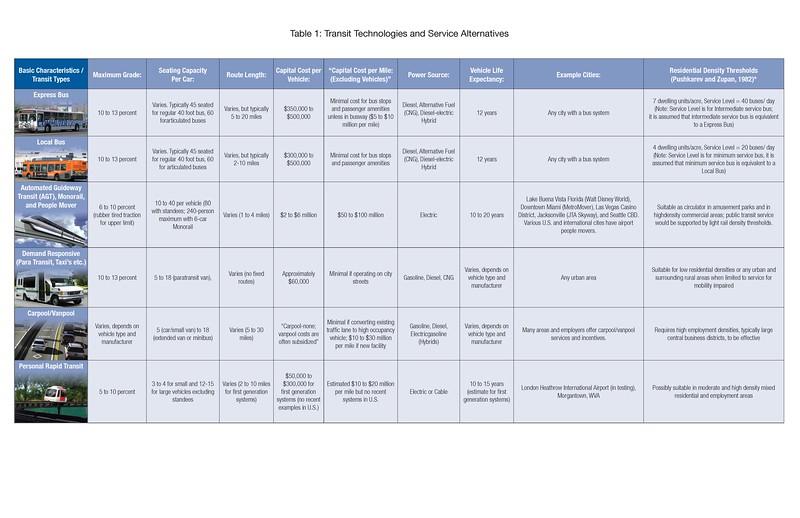 Transit_Tech_table_v3_Page_4.jpg