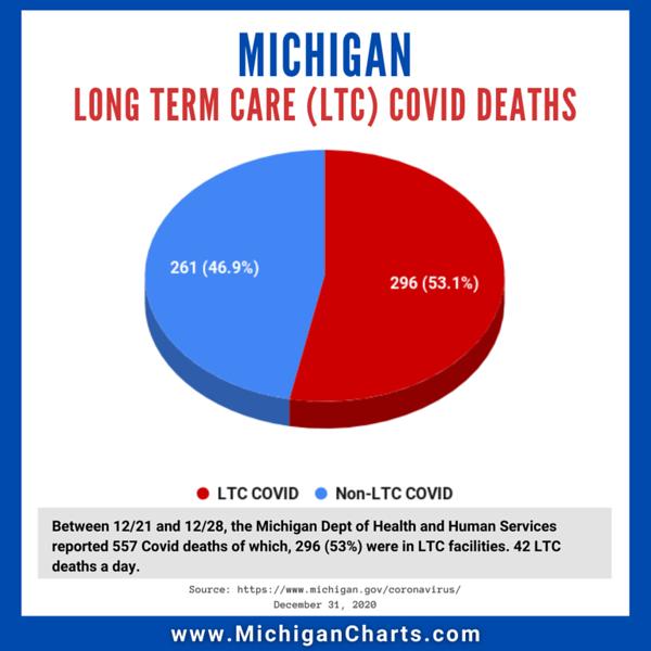 December 31 - LTC COVID Deaths - MichiganCharts.png