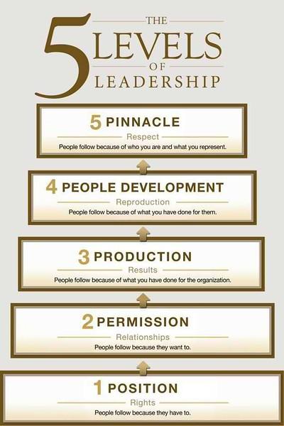 5 Levels of Leadership.JPG