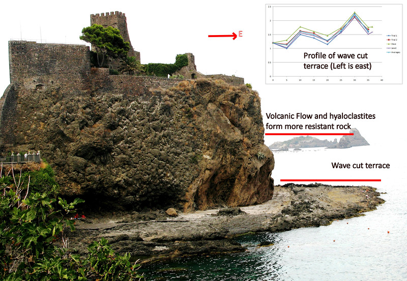 Aci Castello Wave cut terrace