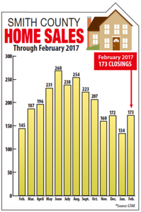 february-home-sales-rise-due-to-postpresidential-bounce
