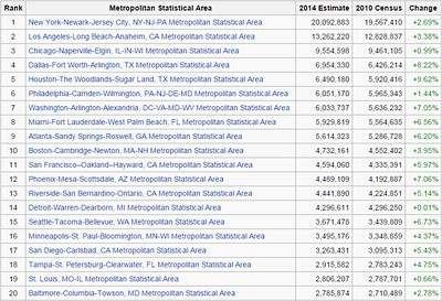 2014 Metropolitan Area Population Estimates