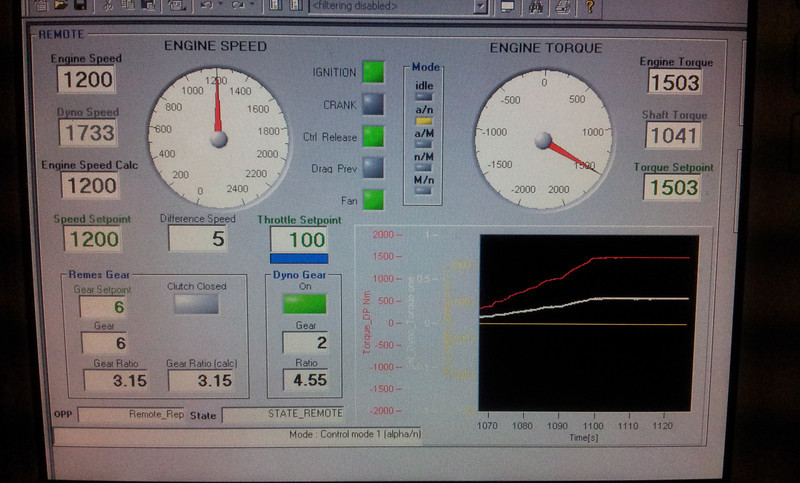 Driving engine at 1500Nm torque (for comparison Seat Leon max 200Nm)