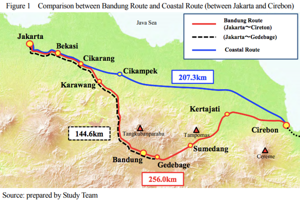 Comparison between Bandung Route and Coastal Route (between Jakarta and Cirebon)