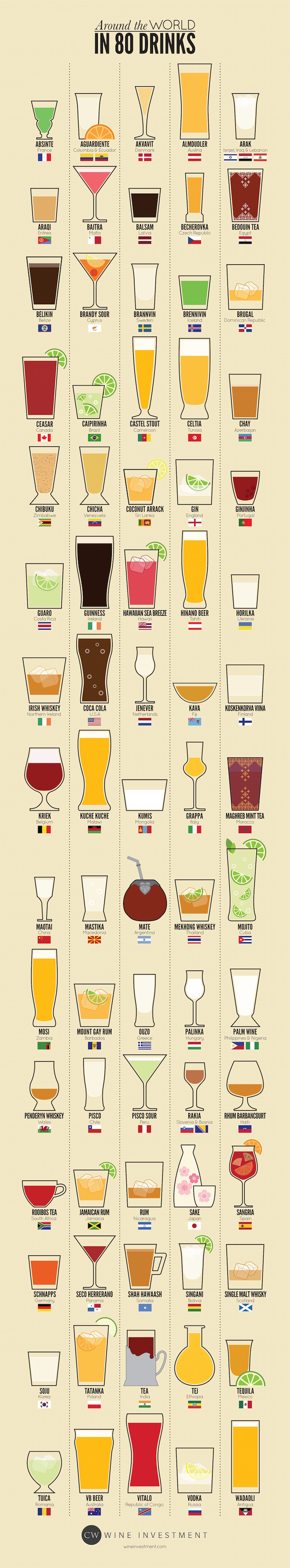 what people drink around the world