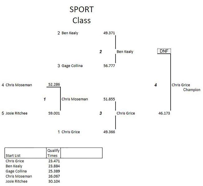 Sport Class Results 8-1.jpg
