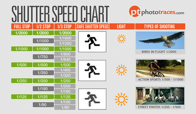 How to Use Shutter Speed Chart as a Photographer's Cheat Sheet