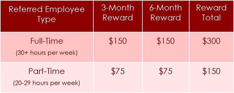 Table - Employee Referral Reward Payments.jpg