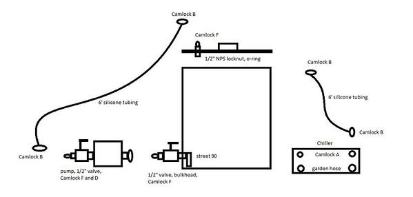 Recirculating eBIAB Build