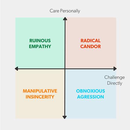 Coaching, Personal Dev. & leadership blog