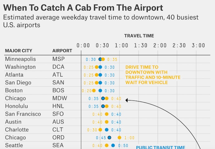 airport travel times