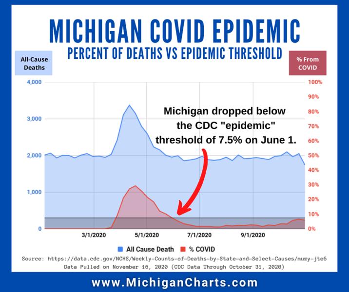 November 16 - CDC Epidemic - MichiganCharts.png