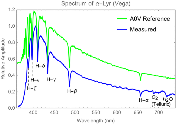 Another spectrum of Vega; an additional Hydrogen-Balmer absorption line was resolved at 380.9 nm. Spectrum taken using the same SA100 diffraction grating and ASI183MM camera on Skywatcher 120mm f/7 with dispersion of about 0.21 nm/pixel (6/26/2018).