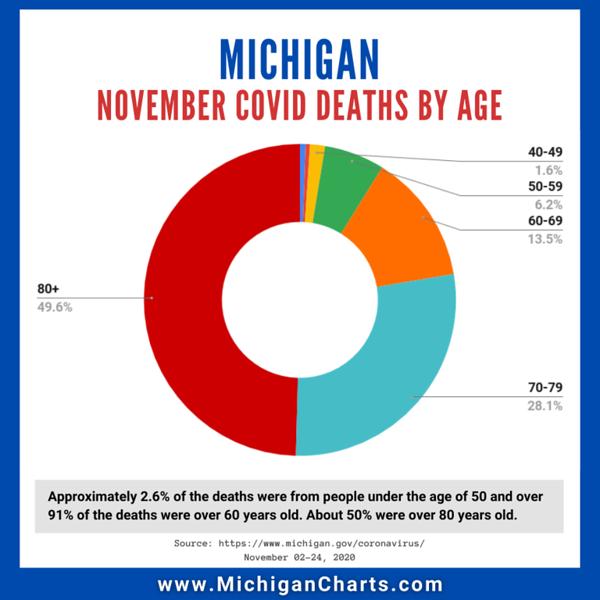 November 25 - Deaths by Age - MichiganCharts.png