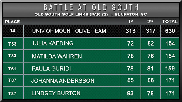 Women - Battle at Old South F16 D2 Scores