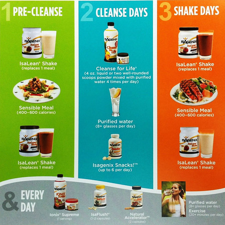 ISAGENIX™ - Instructions for the 30 Day Total Health and Wellness System™ - World Leader in Nutritional Cleansing.