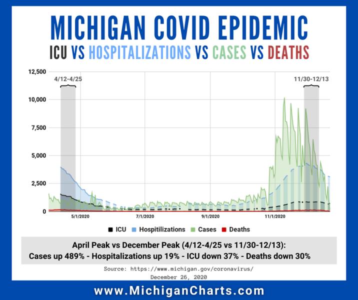 December 26 - CASES vs HOSPITALIZATIONS vs ICU vs DEATHS - MichiganCharts - v2.png