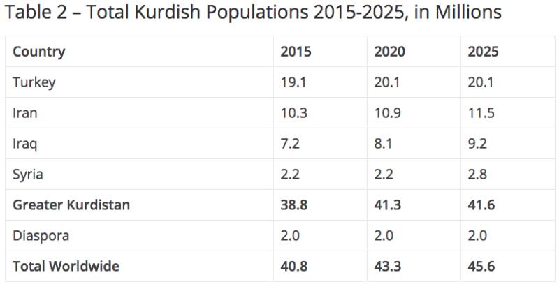 Table2_kurdish.png