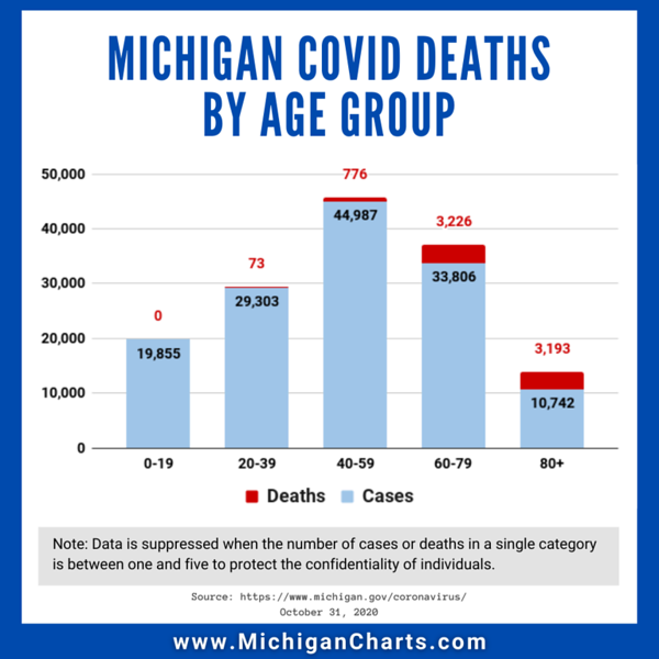 October 31 - Deaths by Age Group - MichiganCharts.png