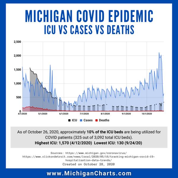 October 28 - CASES vs ICU vs DEATHS - MichiganCharts.png