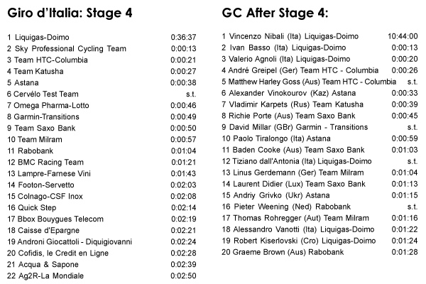 05.12 - Giro d'Italia: Stage 4