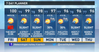 hot-humid-weekend-in-store-for-east-texas