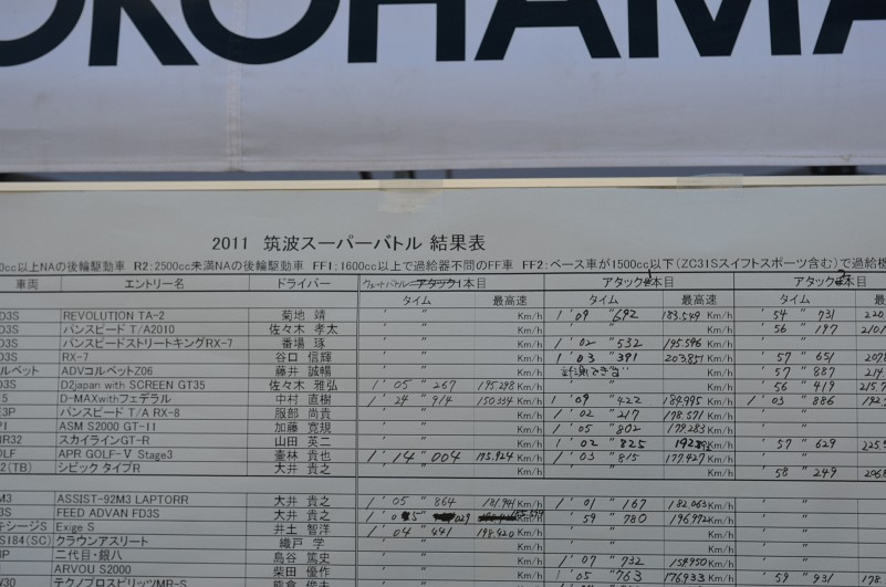 tsukuba 2011 results
