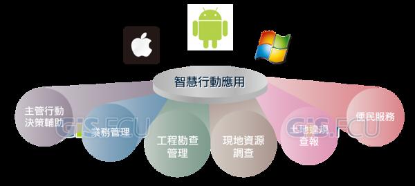 Mobile_Management