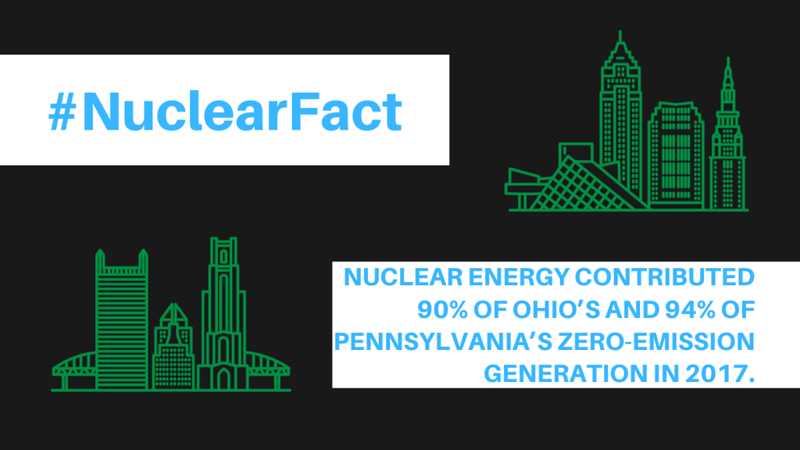 Nuclear Energy contributed 90% of Ohio's and 94% of Pennsylvania's zero-emission generation in 2017..png
