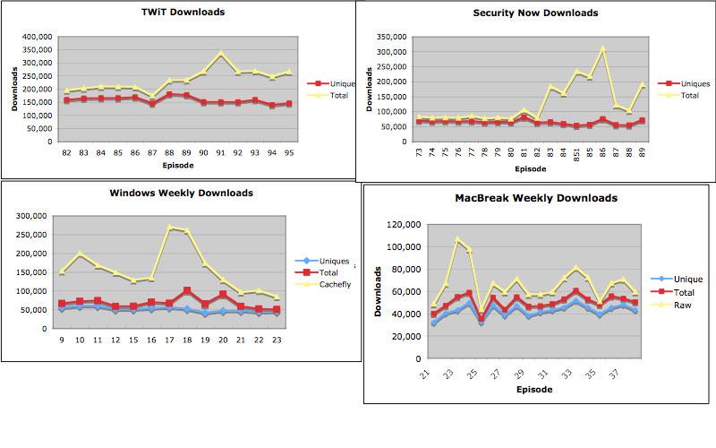 TWiT Network Stats 2007