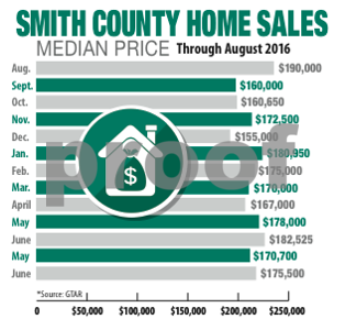 smith-county-home-sales-rebound-but-buyers-sellers-may-see-election-effect-in-coming-months