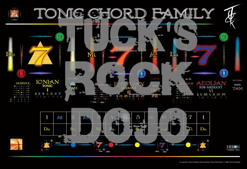 Tonic Chord Family Chart.png