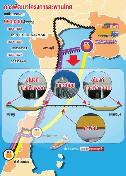 Thai Bridge Project
