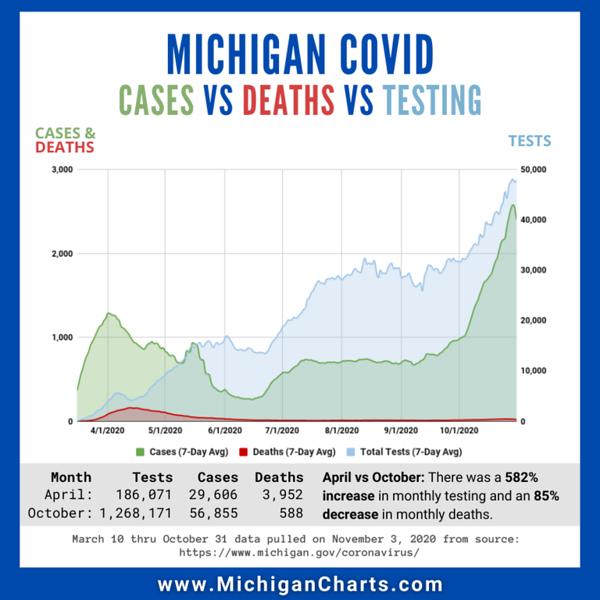 November 3 - Cases Deaths Testing - MichiganCharts.png