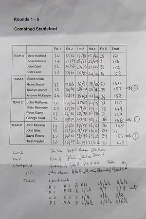 20151027 Results sheet - RWGC Melbourne Sandbelt Classic _MG_4037 a NET