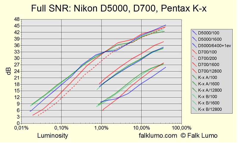 Signal to noise ratio (SNR) for the Nikon D5000, Nikon D700 and Pentax K-x. Full measurement for various luminosities and ISO settings at color temperature 2800°K. Measurement similiar to dxomark.com.