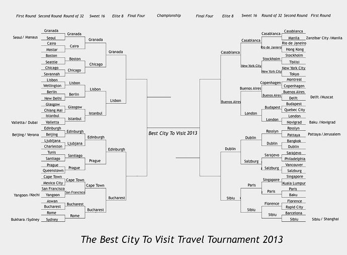 best travel tablets 2013 elite 8 brackets