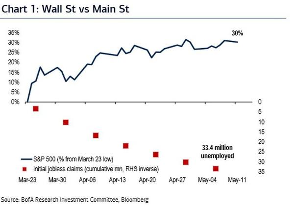 Wall Street vs Main Street, 2020
