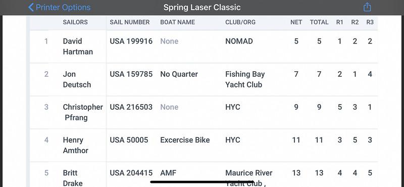Saturday Results - Hampton YC ILCA Spring Classic