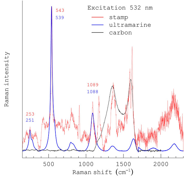 Malaya Straits Settlements 1941 KGVI 15 cents ultramarine ink Raman spectrum 532 nm excitation
