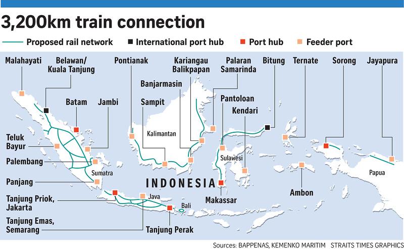Indonesia Nationwide rail network