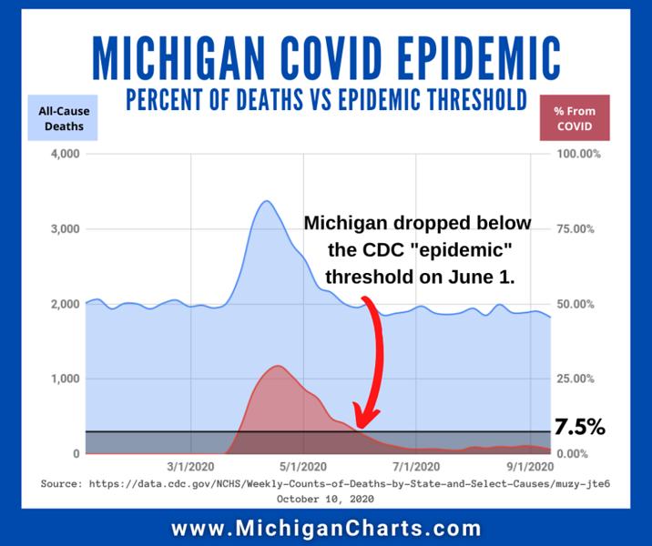 October 10 - CDC Epidemic - MichiganCharts.png
