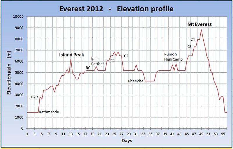 Everest 2012 - my elevation profile.